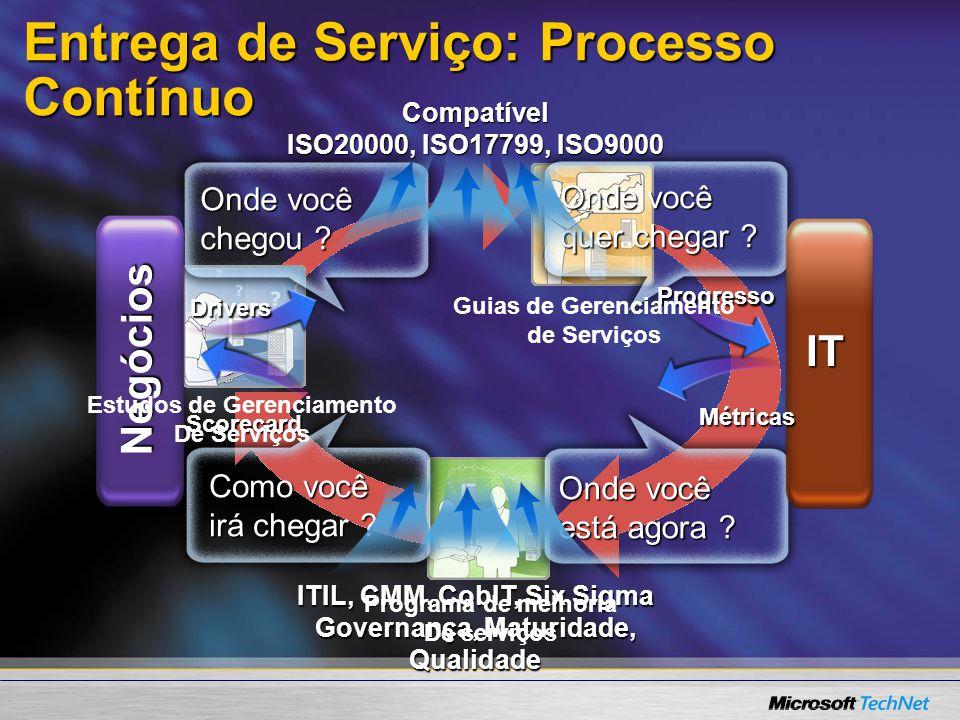 Entrega de Serviço: Processo Contínuo