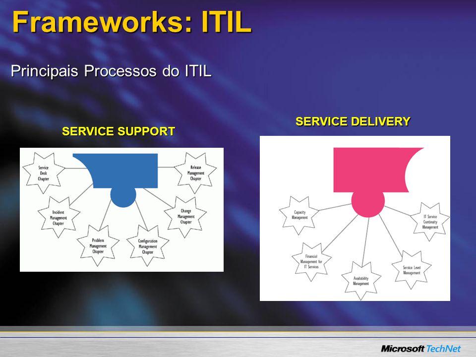 Frameworks: ITIL Principais Processos do ITIL SERVICE DELIVERY