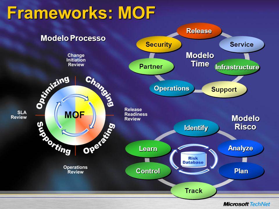 Frameworks: MOF Modelo Processo Modelo Time Modelo Risco Operations