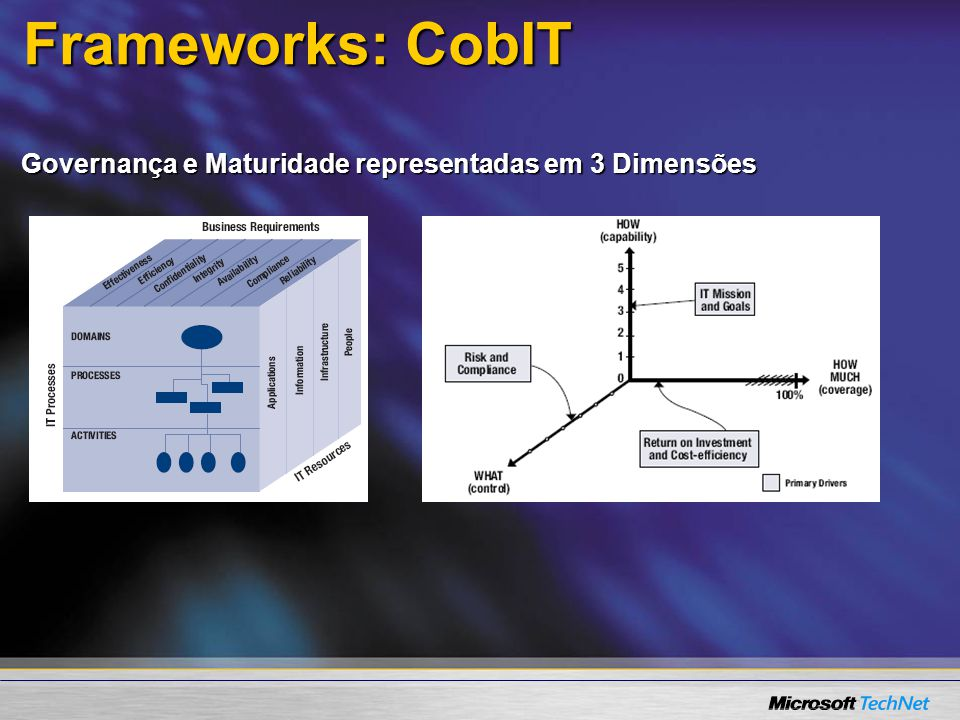 Frameworks: CobIT Governança e Maturidade representadas em 3 Dimensões