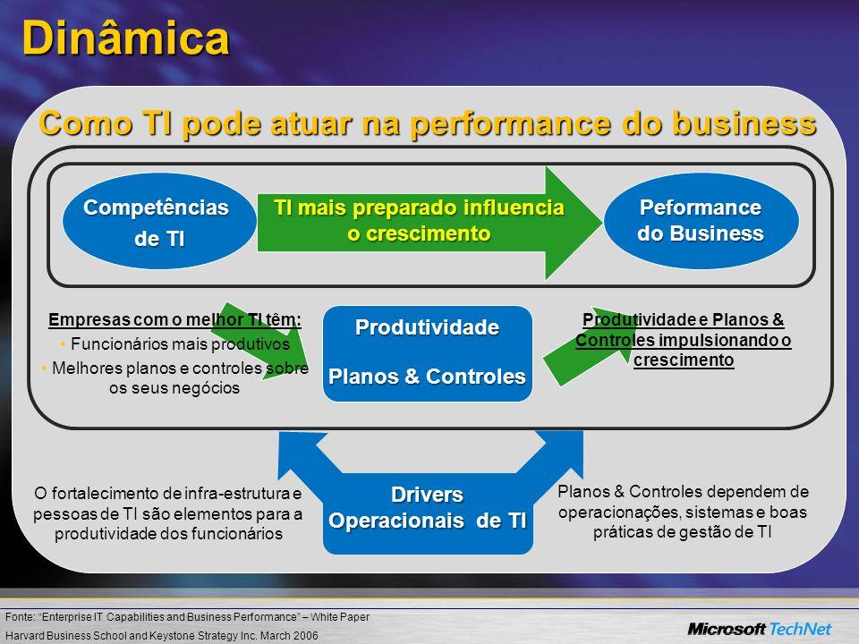 Dinâmica Como TI pode atuar na performance do business Competências