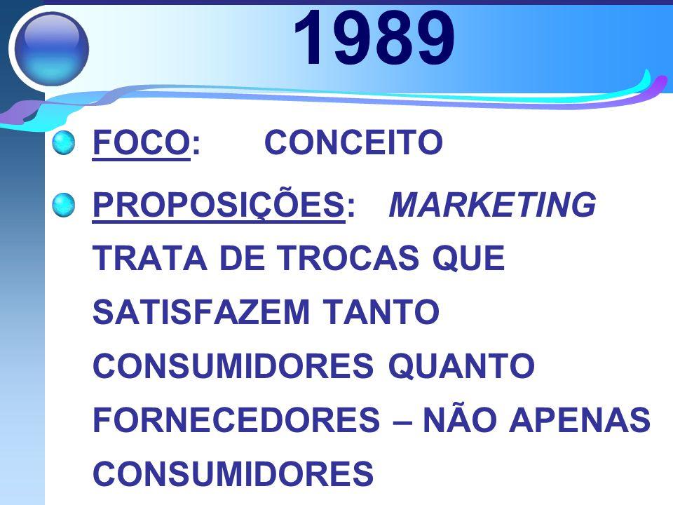 1989 FOCO: CONCEITO.