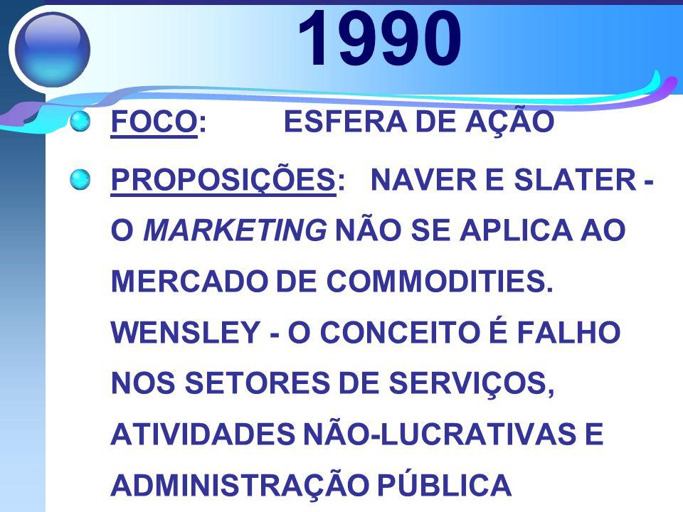 1990 FOCO: ESFERA DE AÇÃO.
