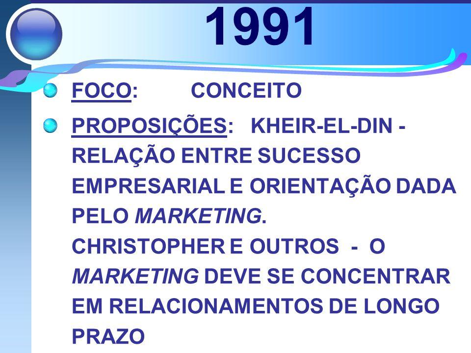 1991 FOCO: CONCEITO.