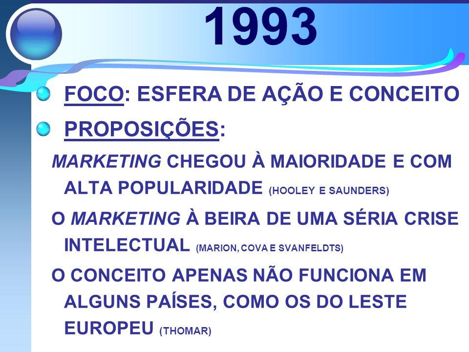 1993 FOCO: ESFERA DE AÇÃO E CONCEITO PROPOSIÇÕES: