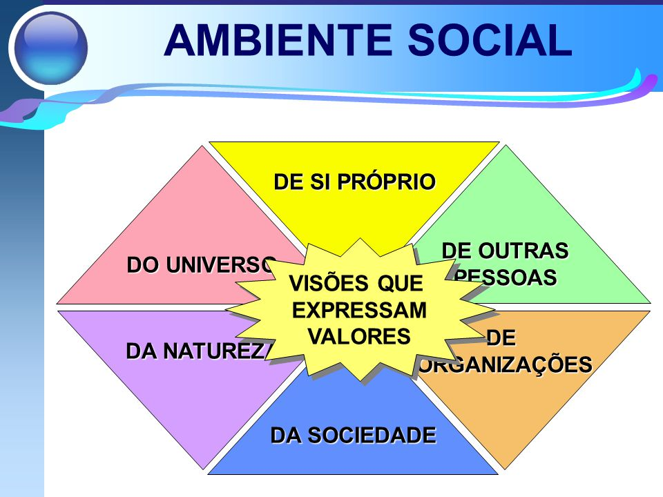 AMBIENTE SOCIAL DE SI PRÓPRIO DE OUTRAS DO UNIVERSO PESSOAS VISÕES QUE