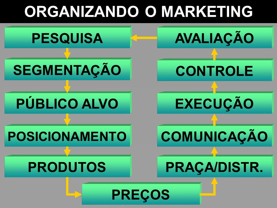 ORGANIZANDO O MARKETING