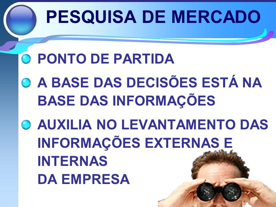 PESQUISA DE MERCADO PONTO DE PARTIDA