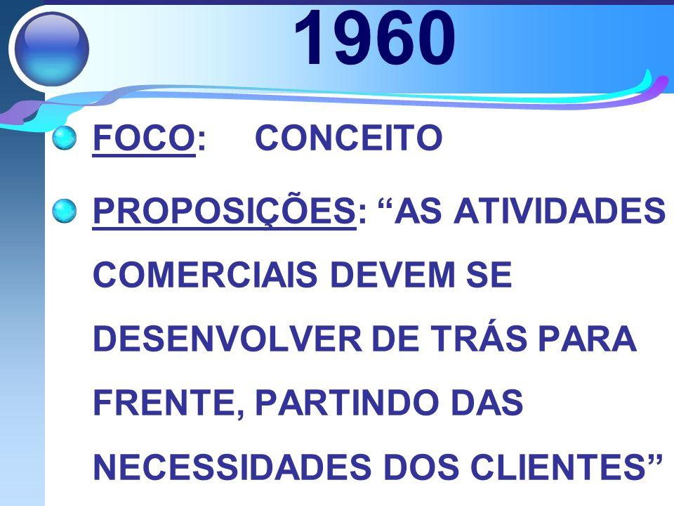 1960 FOCO: CONCEITO.