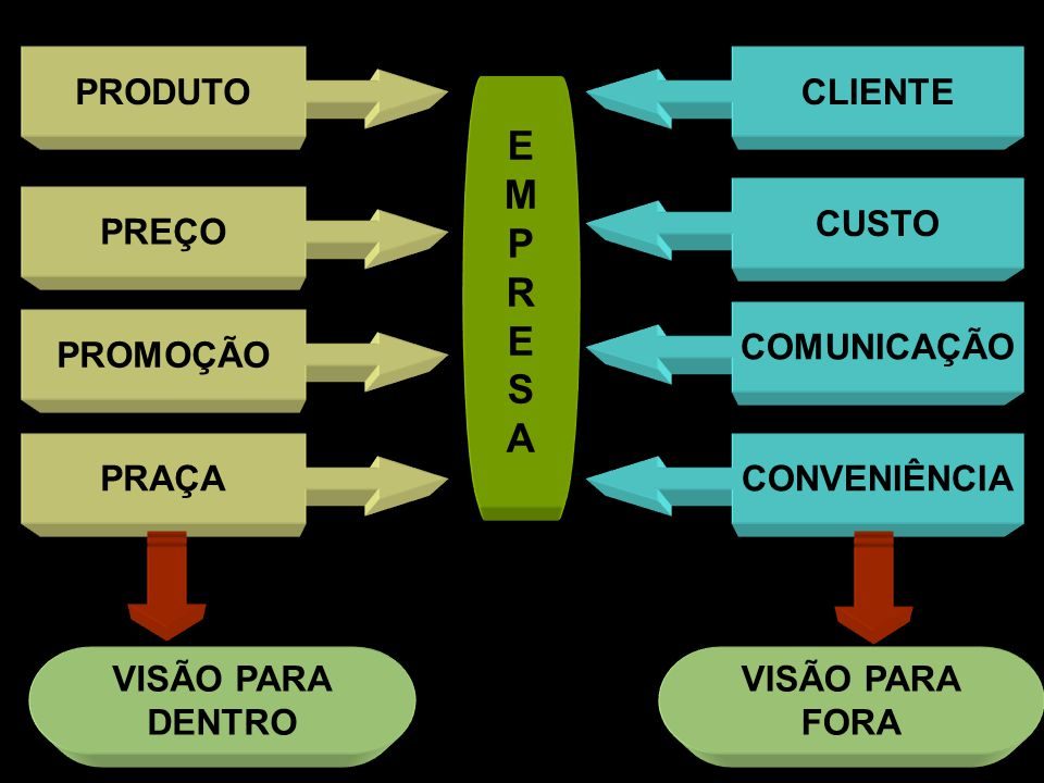 E M P R S A PRODUTO CLIENTE CUSTO PREÇO COMUNICAÇÃO PROMOÇÃO PRAÇA