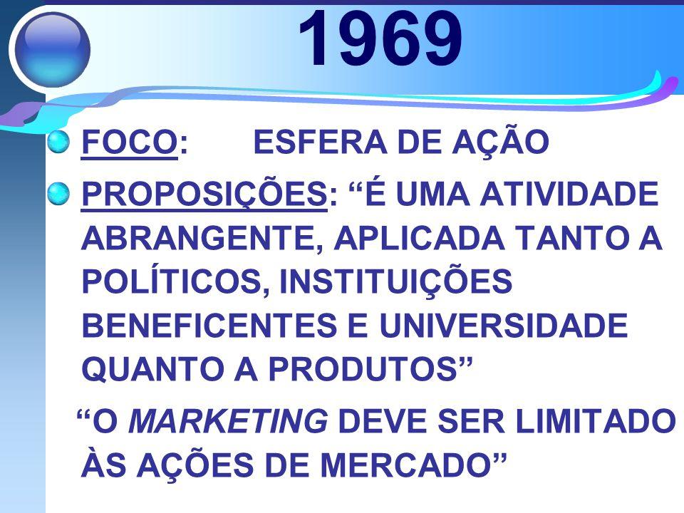1969 FOCO: ESFERA DE AÇÃO.