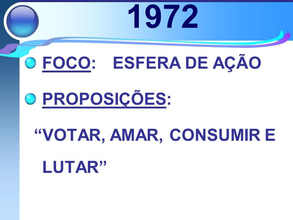 1972 FOCO: ESFERA DE AÇÃO PROPOSIÇÕES: VOTAR, AMAR, CONSUMIR E LUTAR
