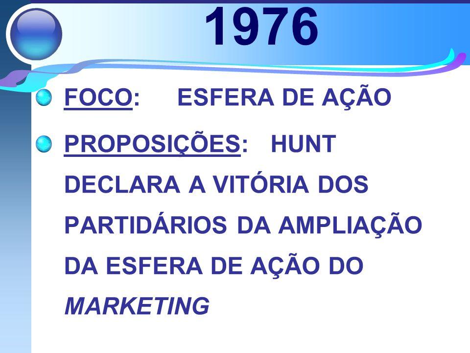 1976 FOCO: ESFERA DE AÇÃO.