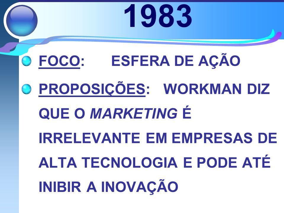 1983 FOCO: ESFERA DE AÇÃO.