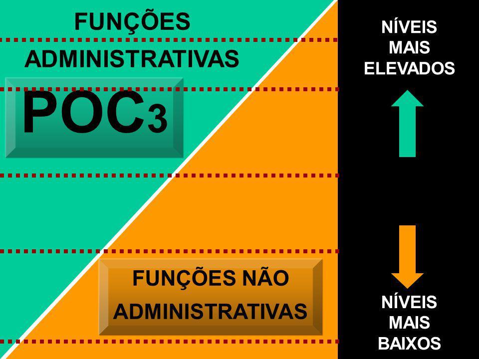 POC3 FUNÇÕES ADMINISTRATIVAS FUNÇÕES NÃO ADMINISTRATIVAS