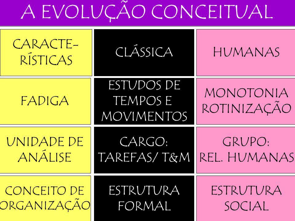 A EVOLUÇÃO CONCEITUAL CARACTE- RÍSTICAS CLÁSSICA HUMANAS FADIGA