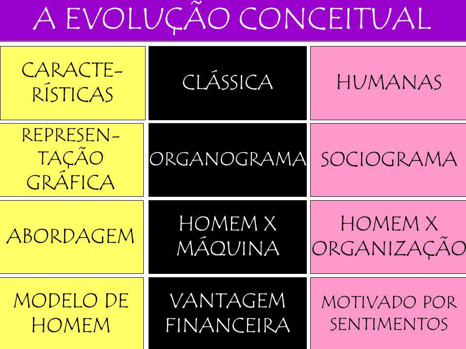 A EVOLUÇÃO CONCEITUAL CARACTE- RÍSTICAS CLÁSSICA HUMANAS GRÁFICA