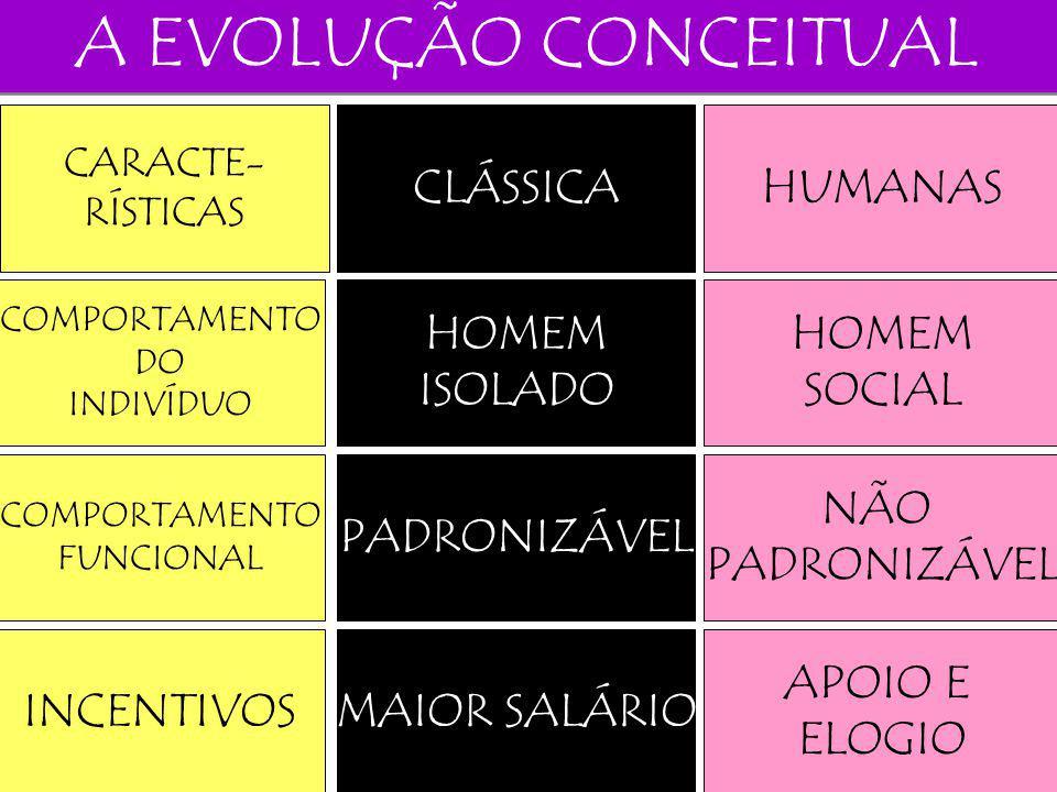 A EVOLUÇÃO CONCEITUAL CLÁSSICA HUMANAS HOMEM ISOLADO HOMEM SOCIAL