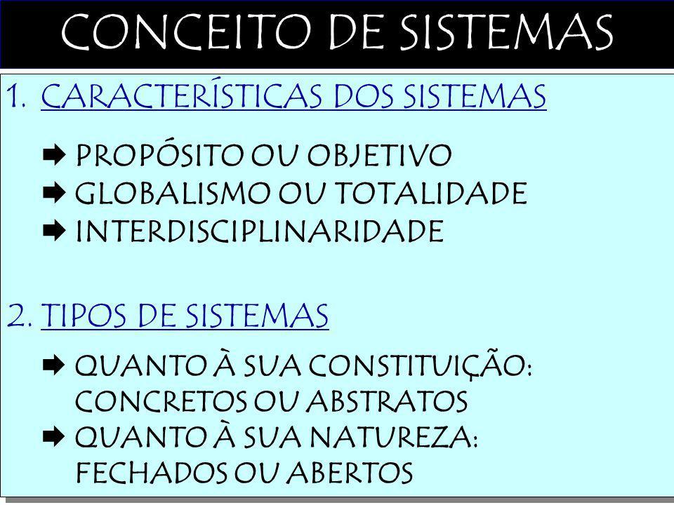 CONCEITO DE SISTEMAS CARACTERÍSTICAS DOS SISTEMAS TIPOS DE SISTEMAS