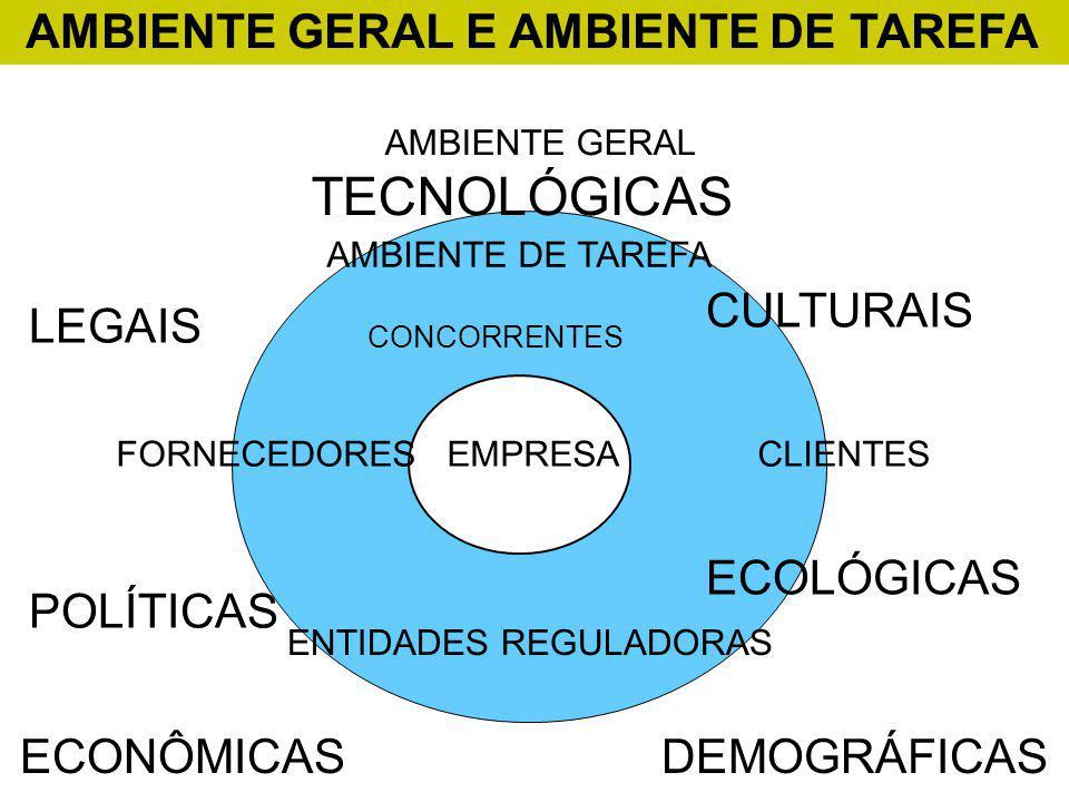 AMBIENTE GERAL E AMBIENTE DE TAREFA