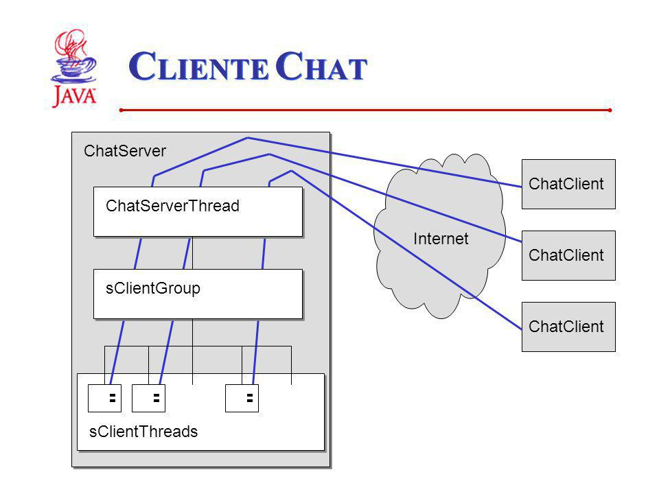 CLIENTE CHAT ChatServer ChatClient ChatServerThread Internet