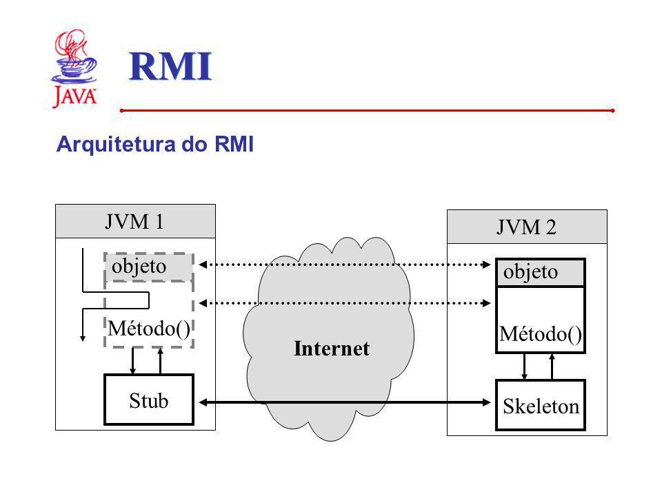 RMI Arquitetura do RMI JVM 1 JVM 2 objeto objeto Método() Método()