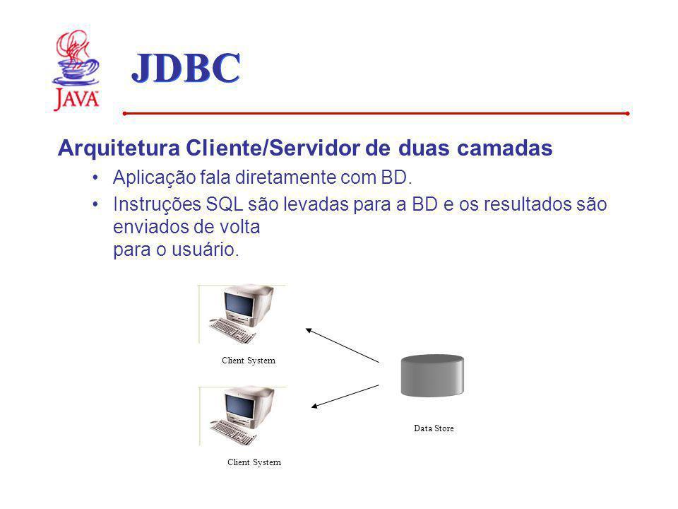 JDBC Arquitetura Cliente/Servidor de duas camadas