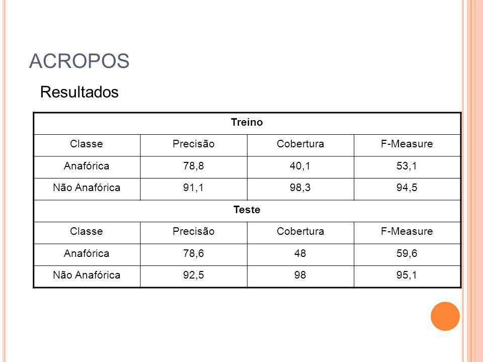 ACROPOS Resultados Treino Classe Precisão Cobertura F-Measure