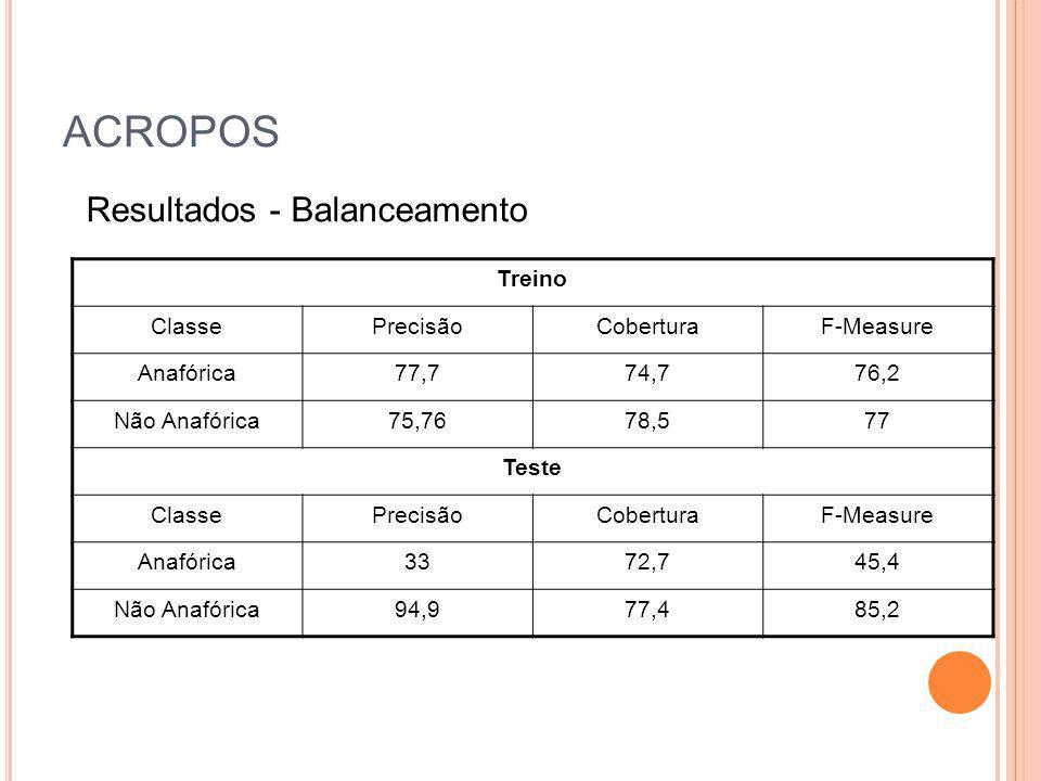 ACROPOS Resultados - Balanceamento Treino Classe Precisão Cobertura