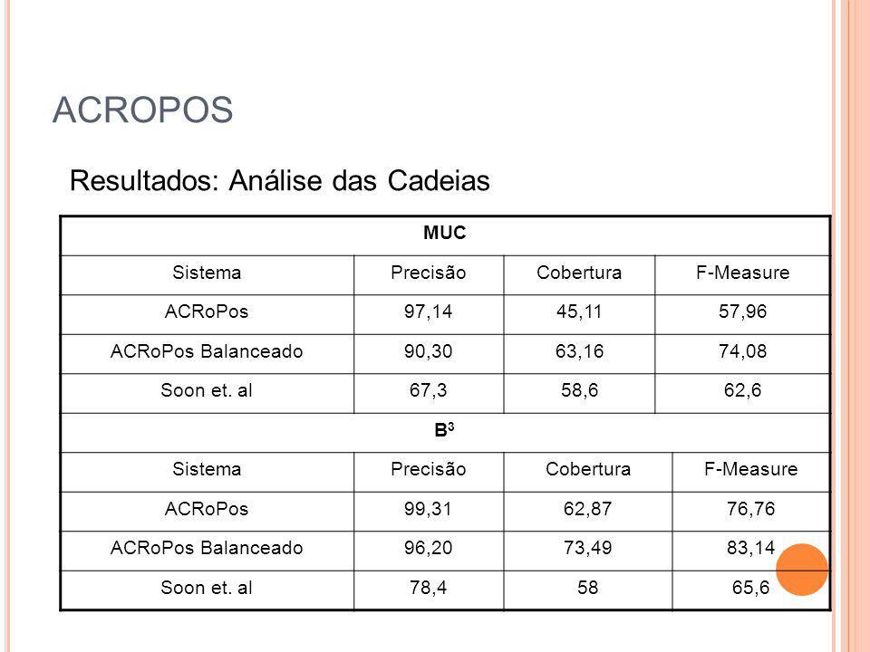ACROPOS Resultados: Análise das Cadeias MUC Sistema Precisão Cobertura