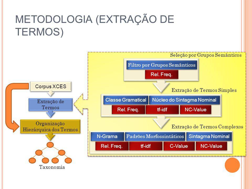 METODOLOGIA (EXTRAÇÃO DE TERMOS)