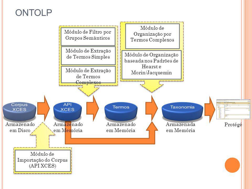 ONTOLP Corpus XCES API XCES Termos Armazenado em Disco em Memória