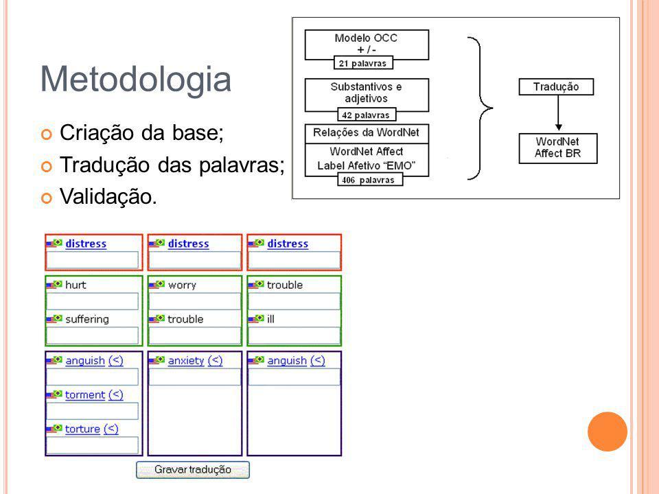 Metodologia Criação da base; Tradução das palavras; Validação.