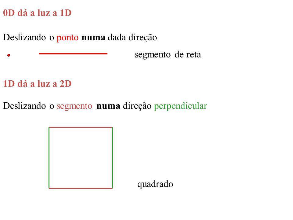 0D dá a luz a 1D Deslizando o ponto numa dada direção. segmento de reta. 1D dá a luz a 2D. Deslizando o segmento numa direção perpendicular.
