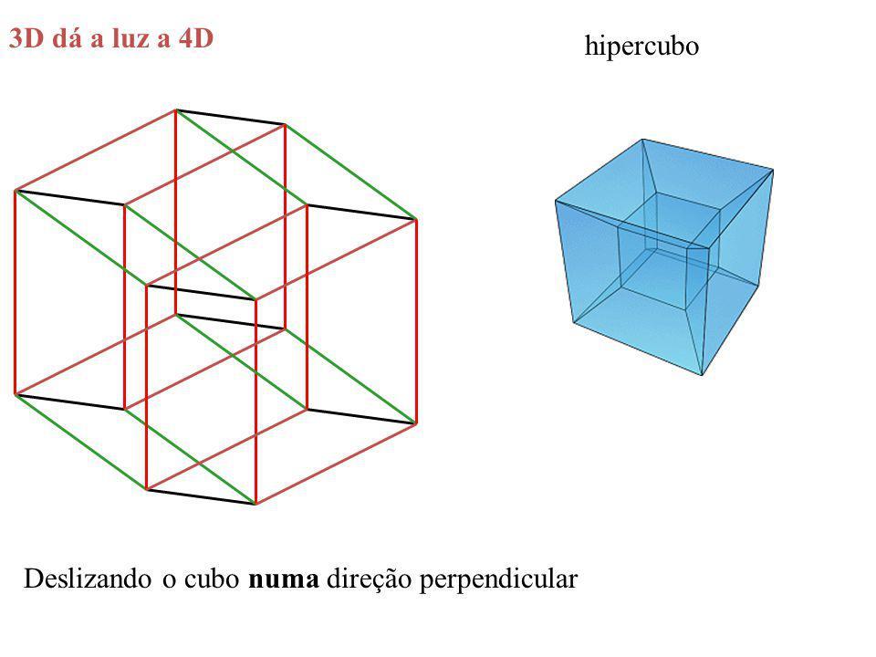 3D dá a luz a 4D hipercubo Deslizando o cubo numa direção perpendicular