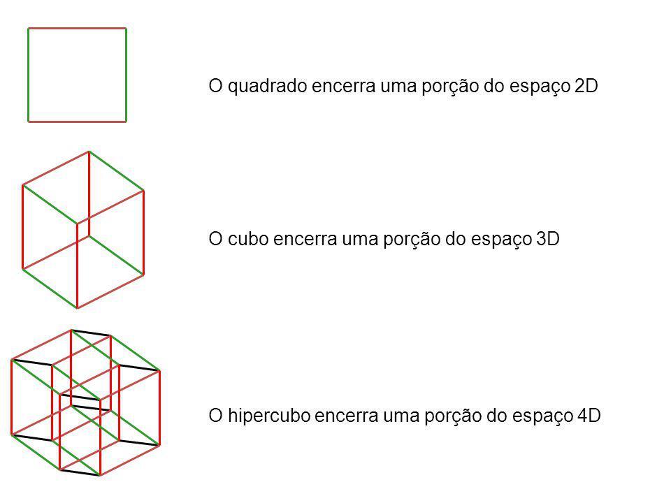 O quadrado encerra uma porção do espaço 2D