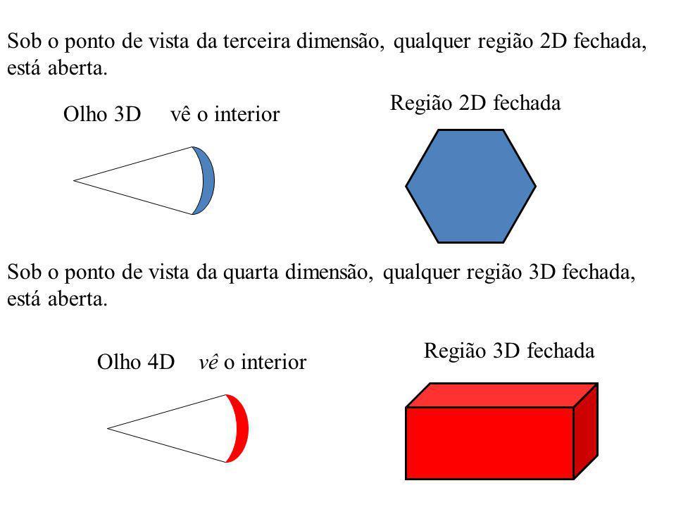 Sob o ponto de vista da terceira dimensão, qualquer região 2D fechada, está aberta.