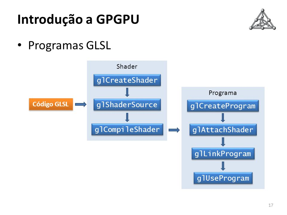 Introdução a GPGPU Programas GLSL Shader glCreateShader Programa