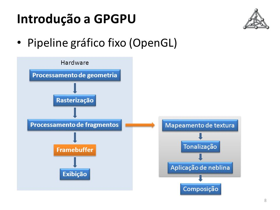 Introdução a GPGPU Pipeline gráfico fixo (OpenGL) Hardware