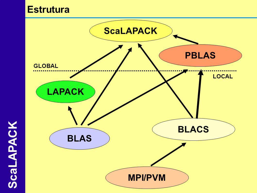 ScaLAPACK Estrutura ScaLAPACK PBLAS LAPACK BLACS BLAS MPI/PVM GLOBAL