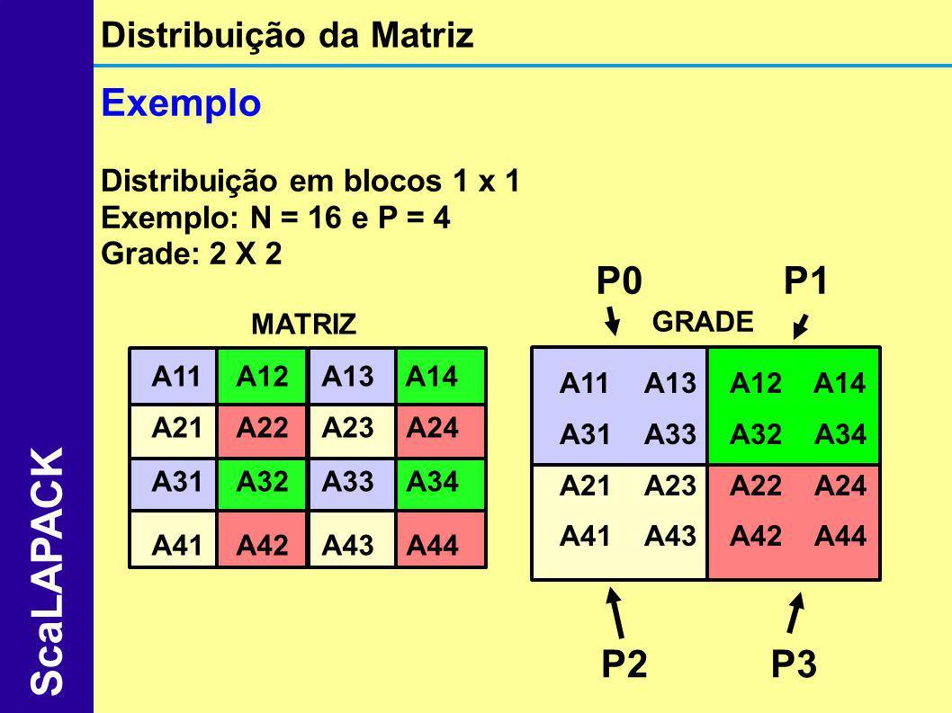 ScaLAPACK Exemplo P0 P1 P2 P3 Distribuição da Matriz