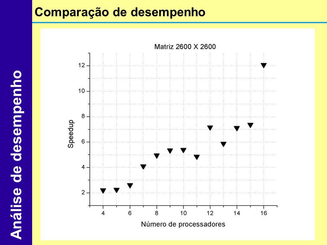 Comparação de desempenho