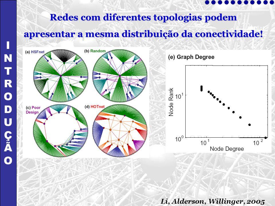 I N T R O D U Ç Ã Redes com diferentes topologias podem