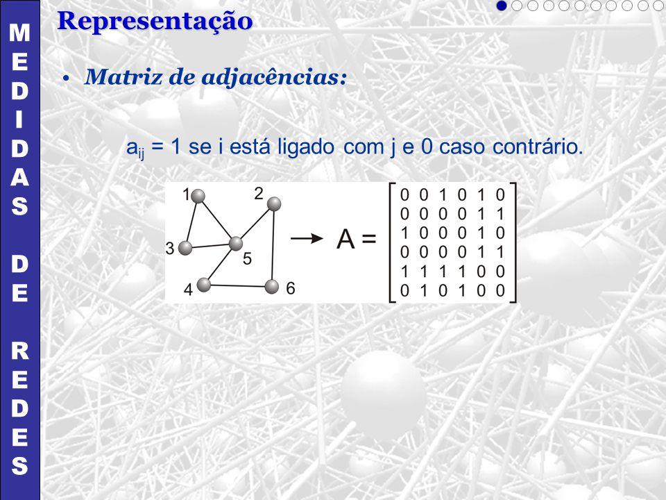 aij = 1 se i está ligado com j e 0 caso contrário.