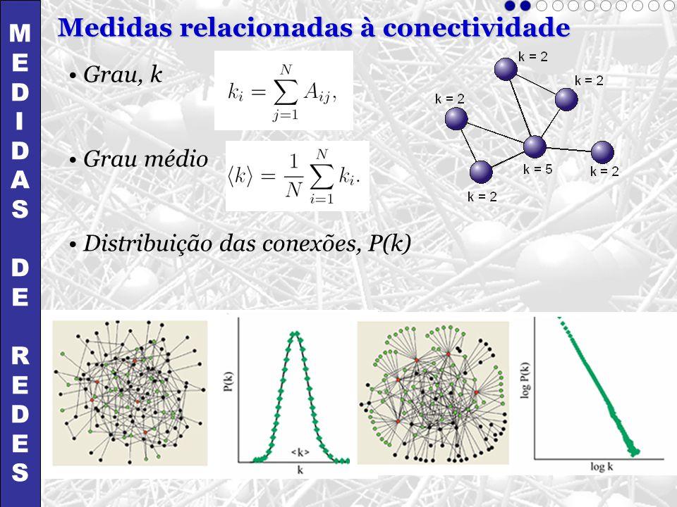 Medidas relacionadas à conectividade