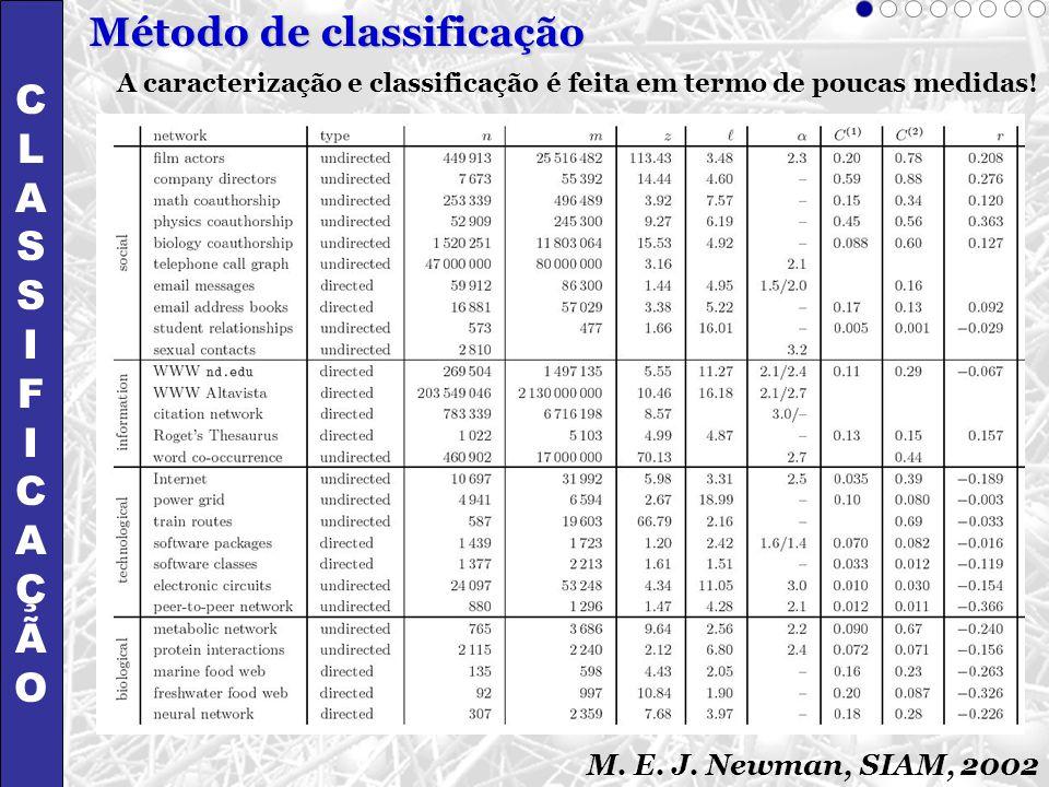 Método de classificação