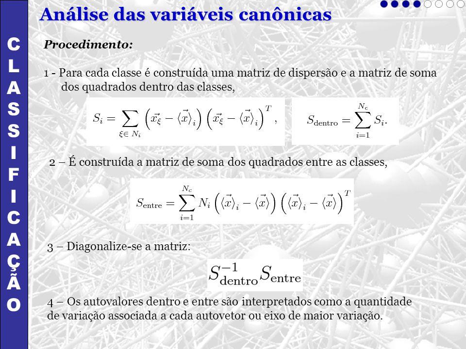Análise das variáveis canônicas