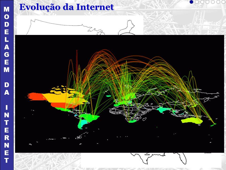 M O D E L A G I N T R Evolução da Internet