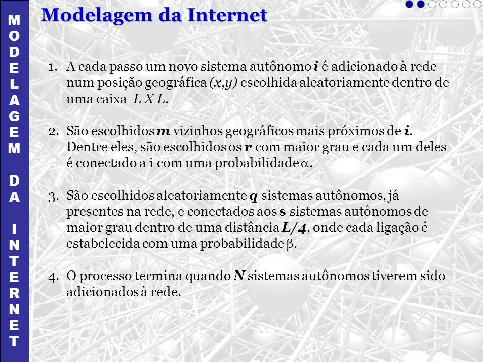 Modelagem da Internet M O D E L A G