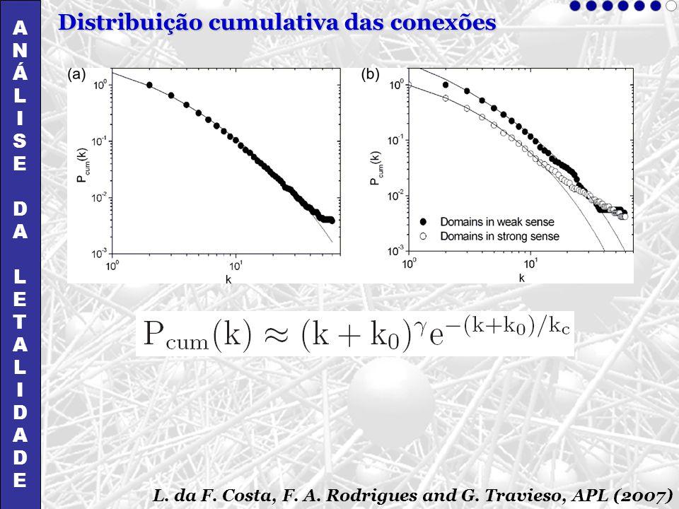 Distribuição cumulativa das conexões